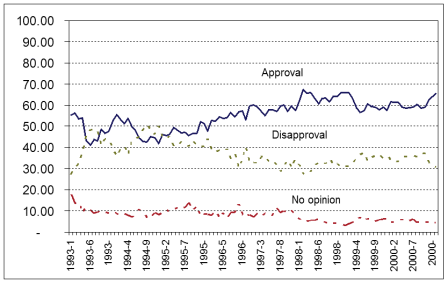 Clinton_approval_rating