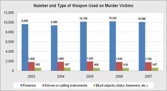 HomicideWeapons
